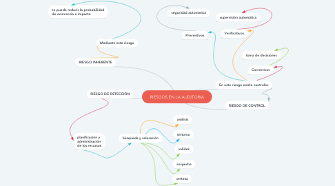 Mind Map: RIESGOS EN LA AUDITORIA