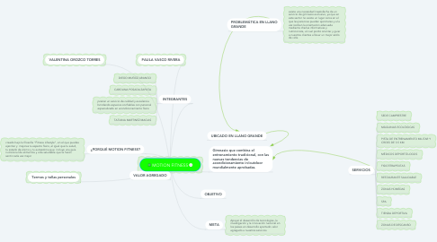 Mind Map: MOTION FITNESS