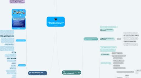 Mind Map: Информационные системы в образовательной среде школы