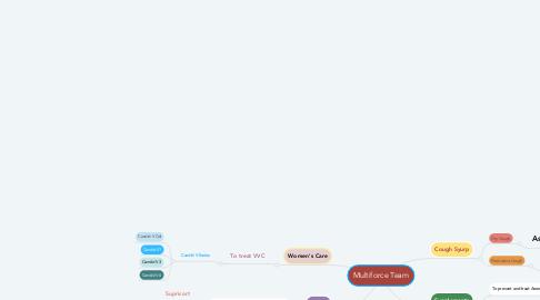 Mind Map: Multiforce Team