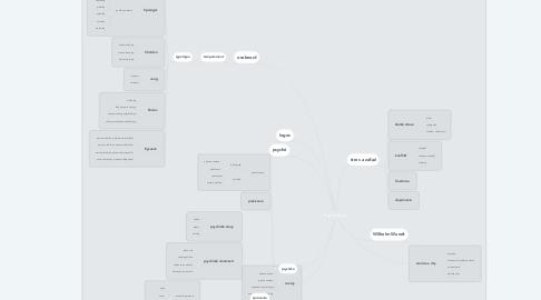 Mind Map: Psychológia