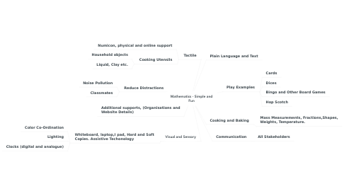 Mind Map: Mathematics - Simple and Fun