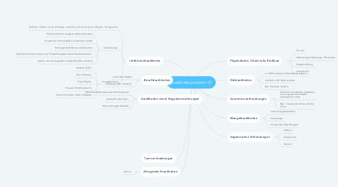 Mind Map: Krankheitsursachen (1)