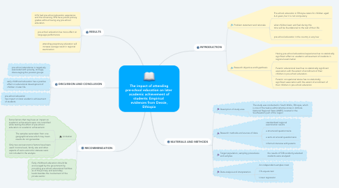 Mind Map: The impact of attending pre-school education on later  academic achievement of students: Empirical  evidences from Dessie, Ethiopia