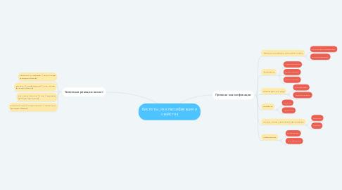 Mind Map: Кислоты, их классификация и свойства