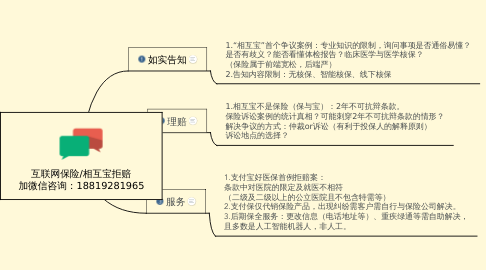 Mind Map: 互联网保险/相互宝拒赔 加微信咨询:18819281965
