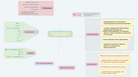 Mind Map: Business Process Model and Notation(BPMN)