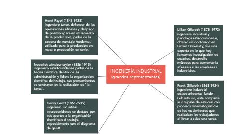 Mind Map: INGENIERÍA INDUSTRIAL (grandes representantes)