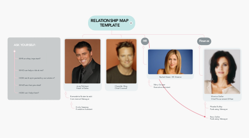 Mind Map: Relationship Map Template