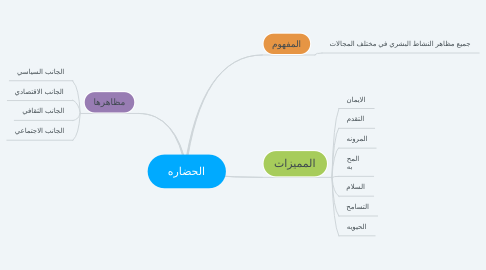 Mind Map: الحضاره
