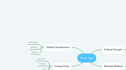 Mind Map: Third Year