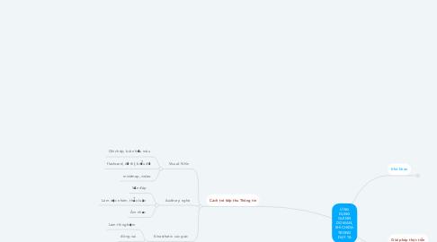 Mind Map: ỨNG DỤNG GLENN DOMAN, SHICHIDA TRONG DẠY TA