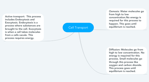 Mind Map: Cell Transport
