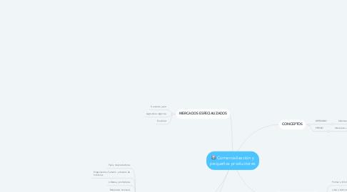 Mind Map: Comercialización y pequeños productores