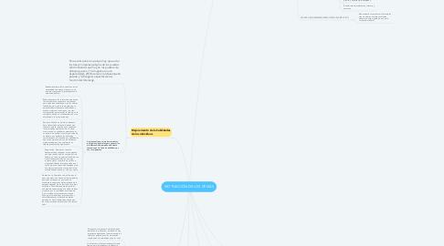 Mind Map: MOTIVACIÓN DE LOS DEMÁS