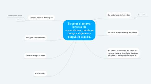 Mind Map: Se utiliza el sistema binomial de nomenclatura, donde se designa el género y después la especie.
