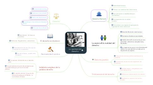 Mind Map: La realidad del Derecho