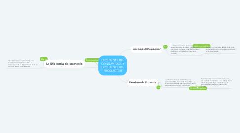 Mind Map: EXCEDENTE DEL CONSUMIDOR Y EXCEDENTE DEL PRODUCTOR