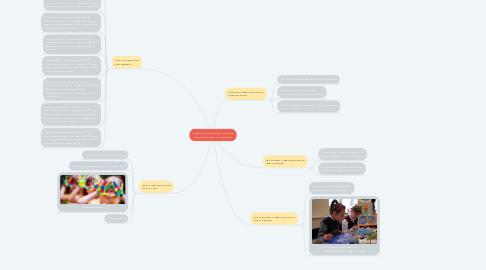 Mind Map: Коррекционное образование в дошкольных учреждениях