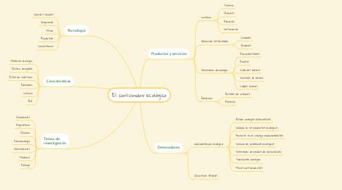 Mind Map: El consumidor ecológico