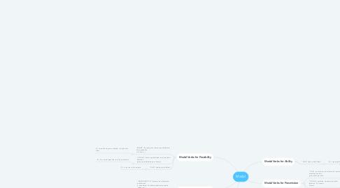 Mind Map: Modal
