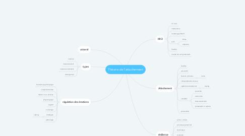 Mind Map: Théorie de l'attachement