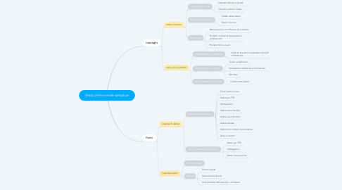 Mind Map: Stato patrimoniale semplice