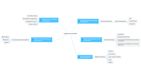 Mind Map: FUERZAS DE PORTER