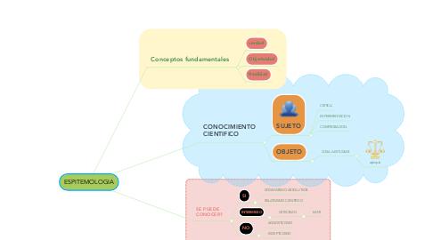 Mind Map: ESPITEMOLOGIA