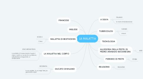 Mind Map: LA MALATTIA