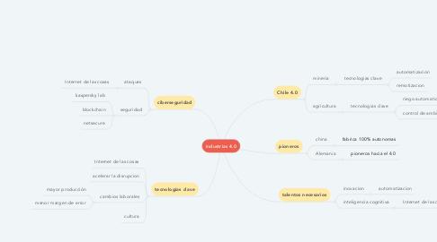 Mind Map: industrias 4.0
