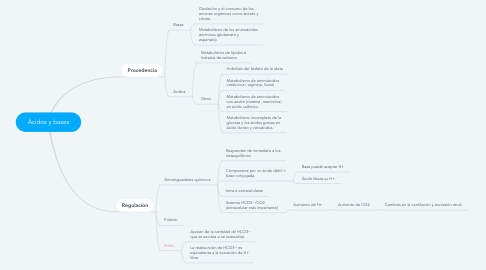 Mind Map: Ácidos y bases