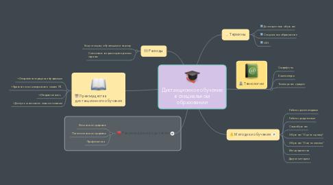 Mind Map: Дистанционное обучение в специальном образовании