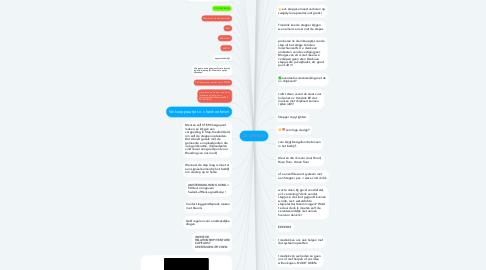 Mind Map: DE OPSTART