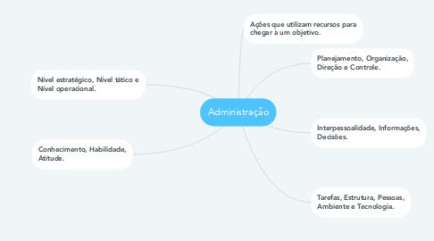 Mind Map: Administração