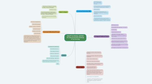 Mind Map: EQUITY & SOCIAL JUSTICE An interconnected mindmap of my learning