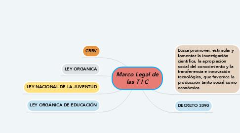 Mind Map: Marco Legal de las T I C