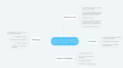 Mind Map: Casos reales actividades en Empresa Logística - SG SST