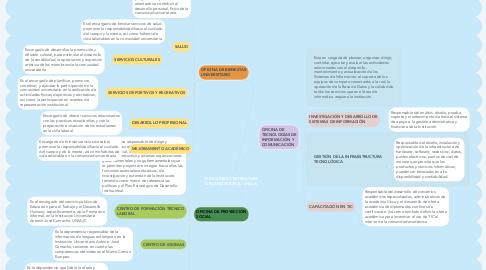 Mind Map: FUNCIONES Y ESTRUCTURA ORGANIZACIONAL UNIAJC