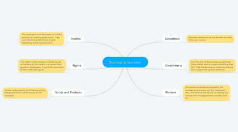 Mind Map: Business in Socialism