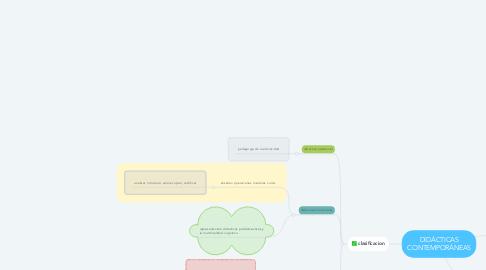 Mind Map: DIDÁCTICAS CONTEMPORÁNEAS