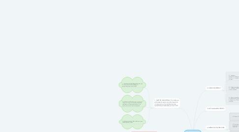 Mind Map: GUÍA DE INICIO UNIVIRTUAL