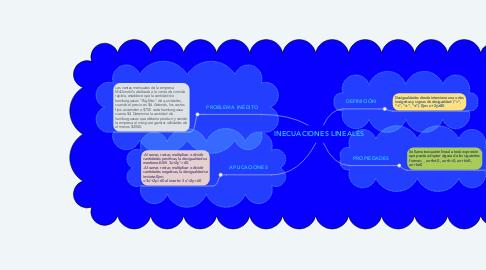 Mind Map: INECUACIONES LINEALES
