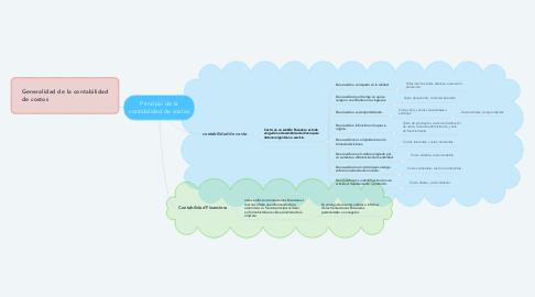 Mind Map: Principio de la contabilidad de costos