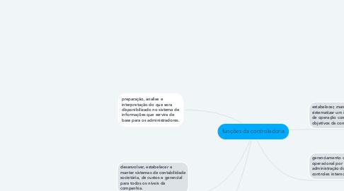 Mind Map: funções da controladoria