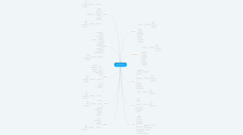 Mind Map: Home Cleaning and Improvements List