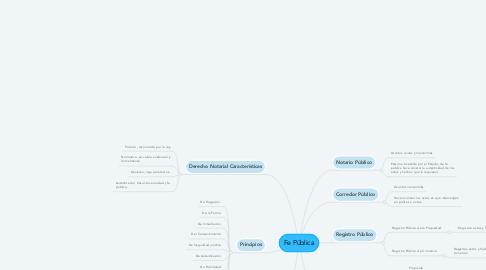 Mind Map: Fe Pública