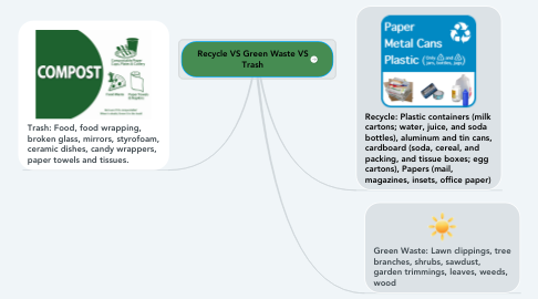 Mind Map: Recycle VS Green Waste VS Trash