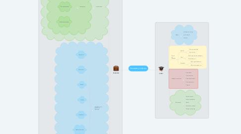 Mind Map: Gerentes y Líderes: