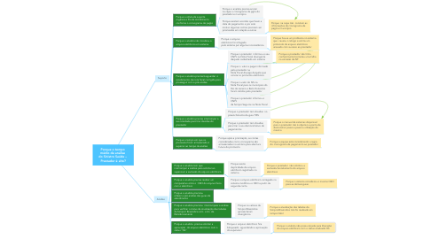 Mind Map: Porque o tempo  médio de análise  do Sinistro Saúde –  Prestador é alto?